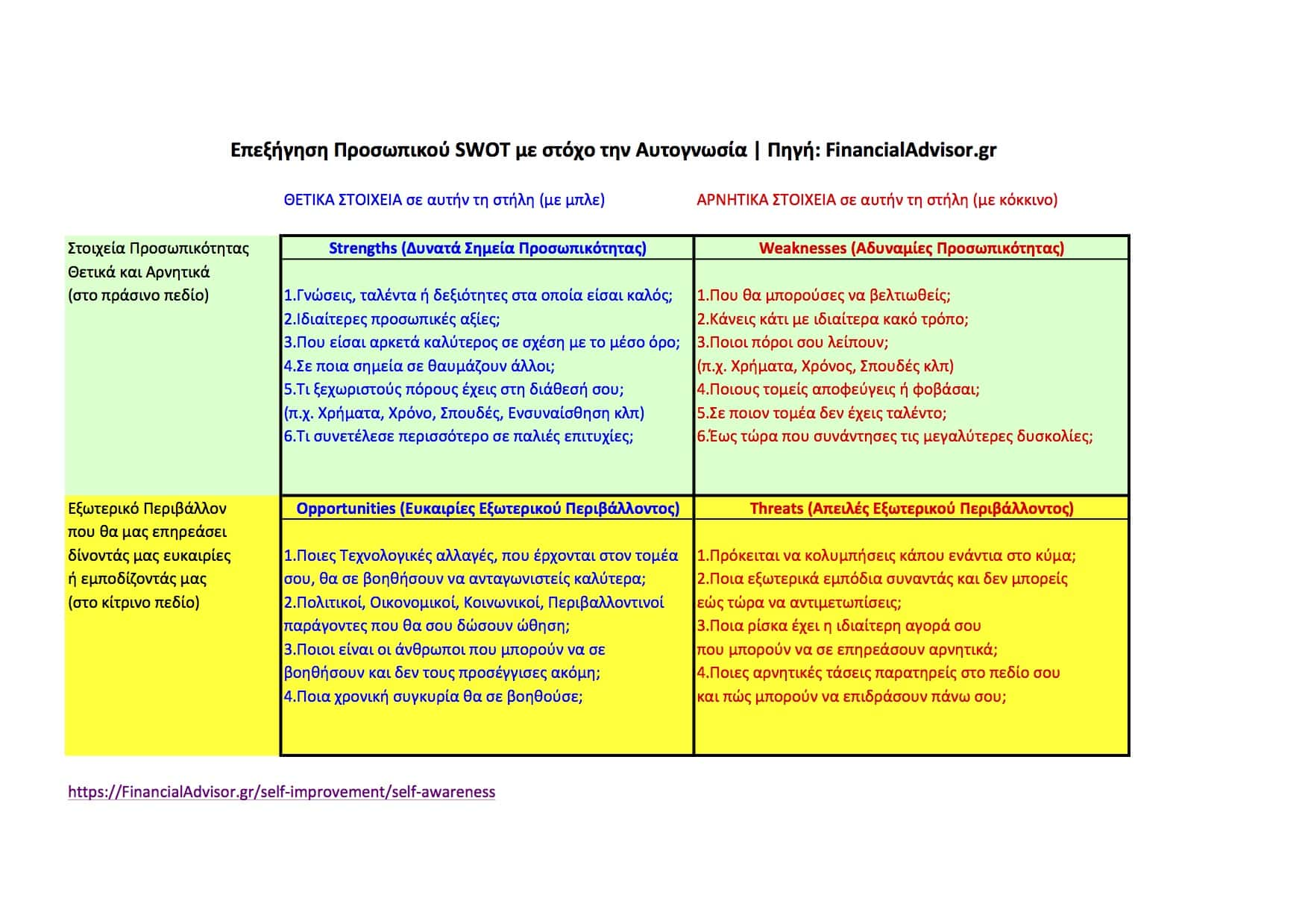 Personal SWOT for Self-Awareness-Explanation