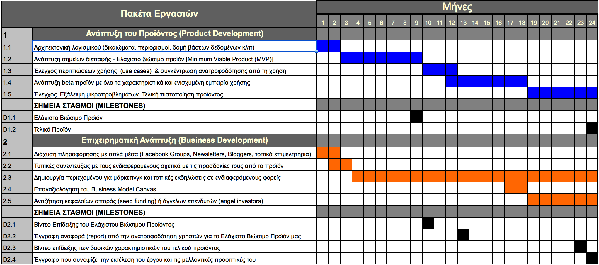 Project Plan with Indicative Product Development and Business Development Phases - in Greek Language